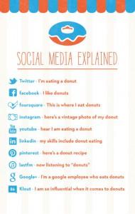 socialmedia-donut-big