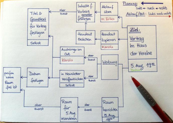 MomPreneurs_Brainstorming_Flowchart