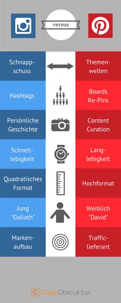 Instagram vs. Pinterest mit Branding