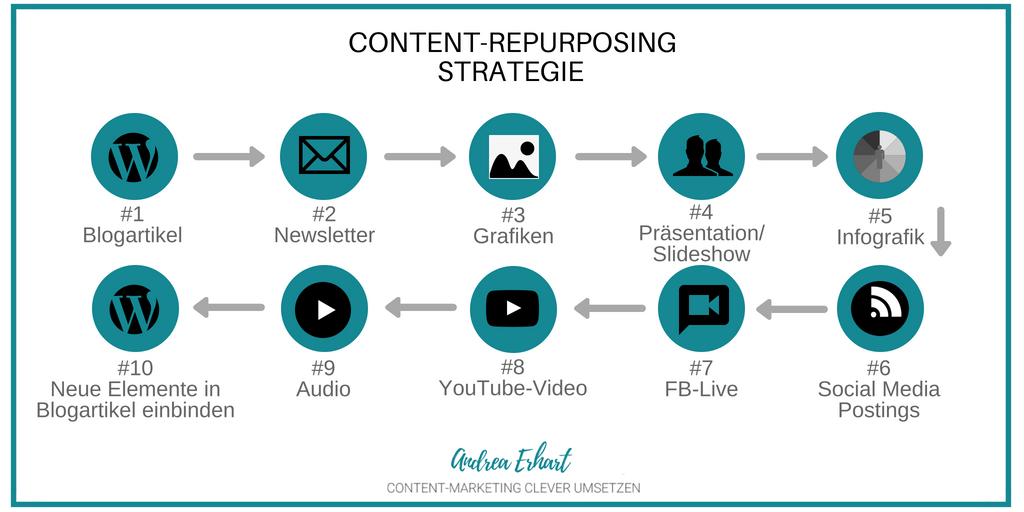 Infografik Content-Repurposing